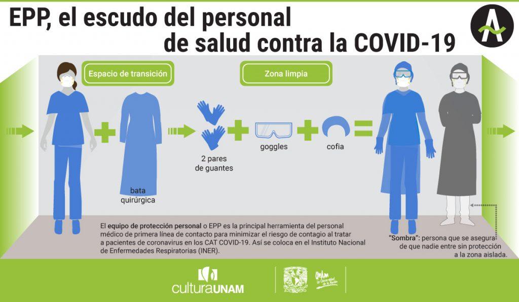 Infografía sobre reconversión hospitalaria y equipo de protección personal