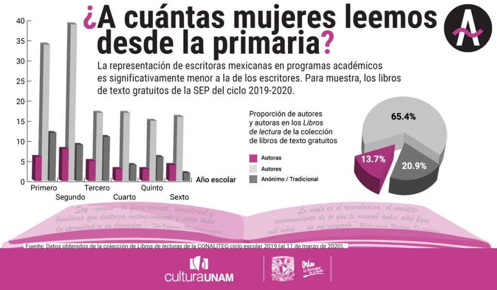 A cuántas escritoras leen los niños en México