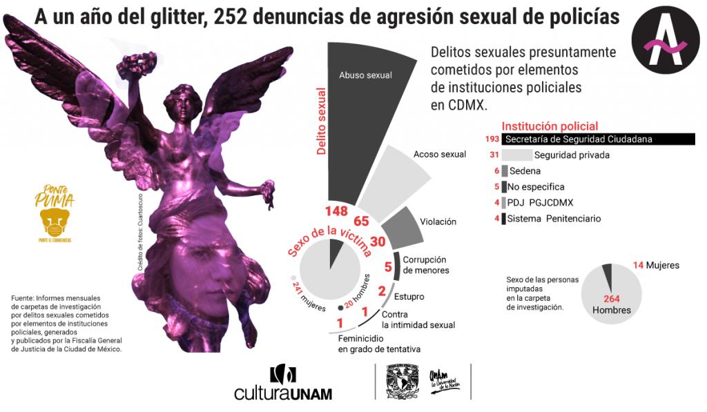 Datos de las carpetas de investigación por delitos sexuales presuntamente cometidos por policías y cuerpos de seguridad