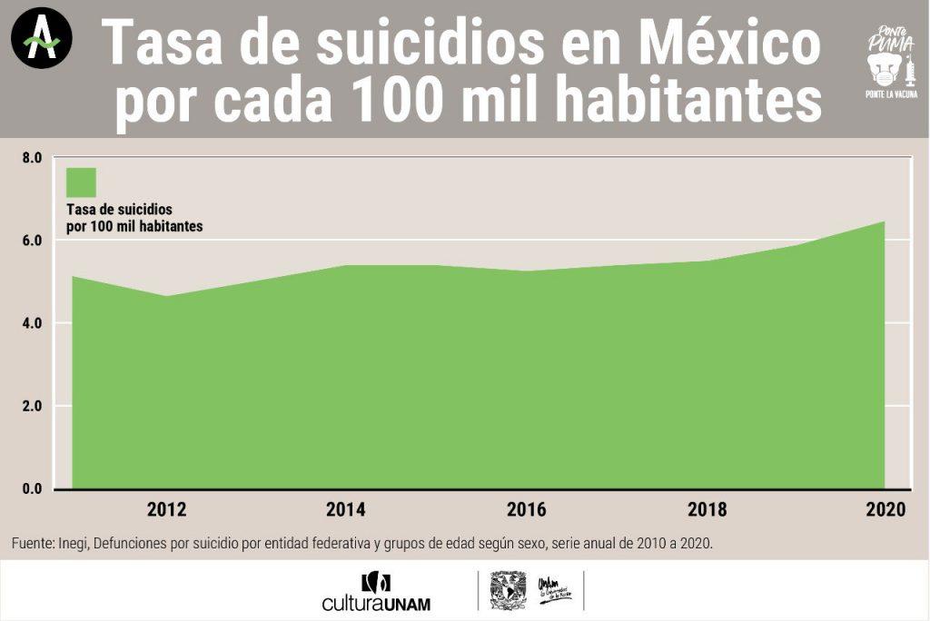 Tasa de suicidios en México por cada cien mil habitantes